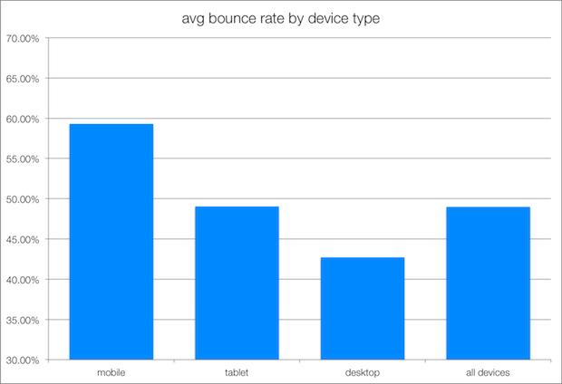 keskimääräinen poistumisprosentti (bounce rate ) eri päätelaitteilla